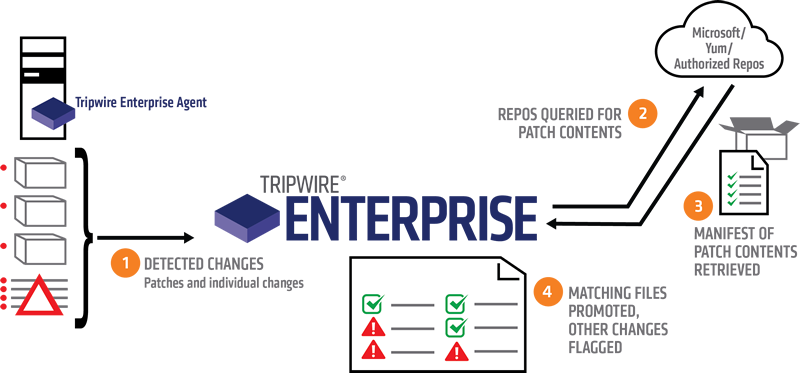 Tripwire Enterprise Dynamic Software Reconciliation