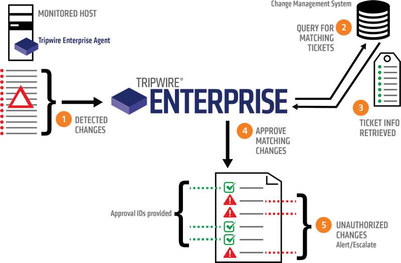 Tripwire Enterprise Integration Framework